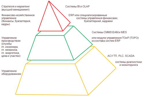 Системы управления ТОиР и их место в многоуровневом управлении производством 1