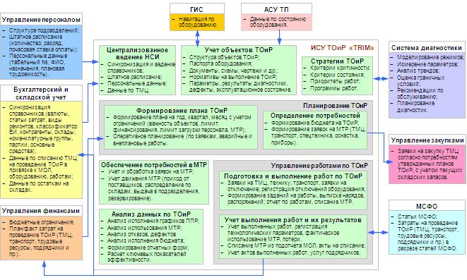 Системы управления ТОиР и их место в многоуровневом управлении производством 2-