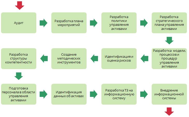 Разработка системы управления активами