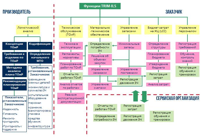Функции TRIM-ILS